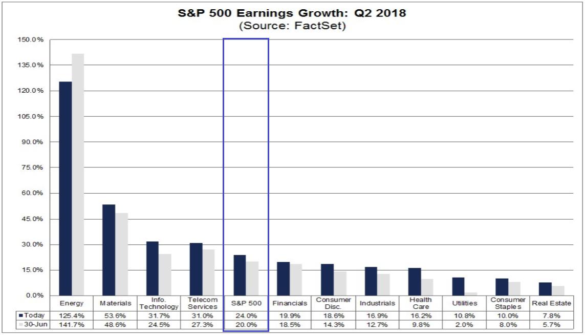 S&P 500 - tatsächliches Gewinnwachstum vs. Erwartungen vom 30. Juni
