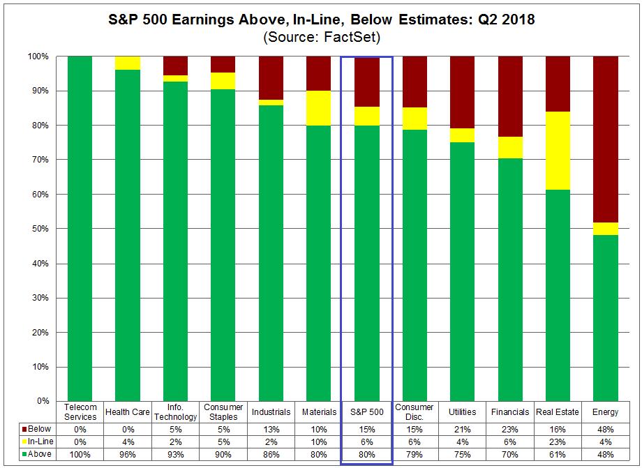 S&P 500 - tatsächliches Gewinnwachstum vs. Erwartungen