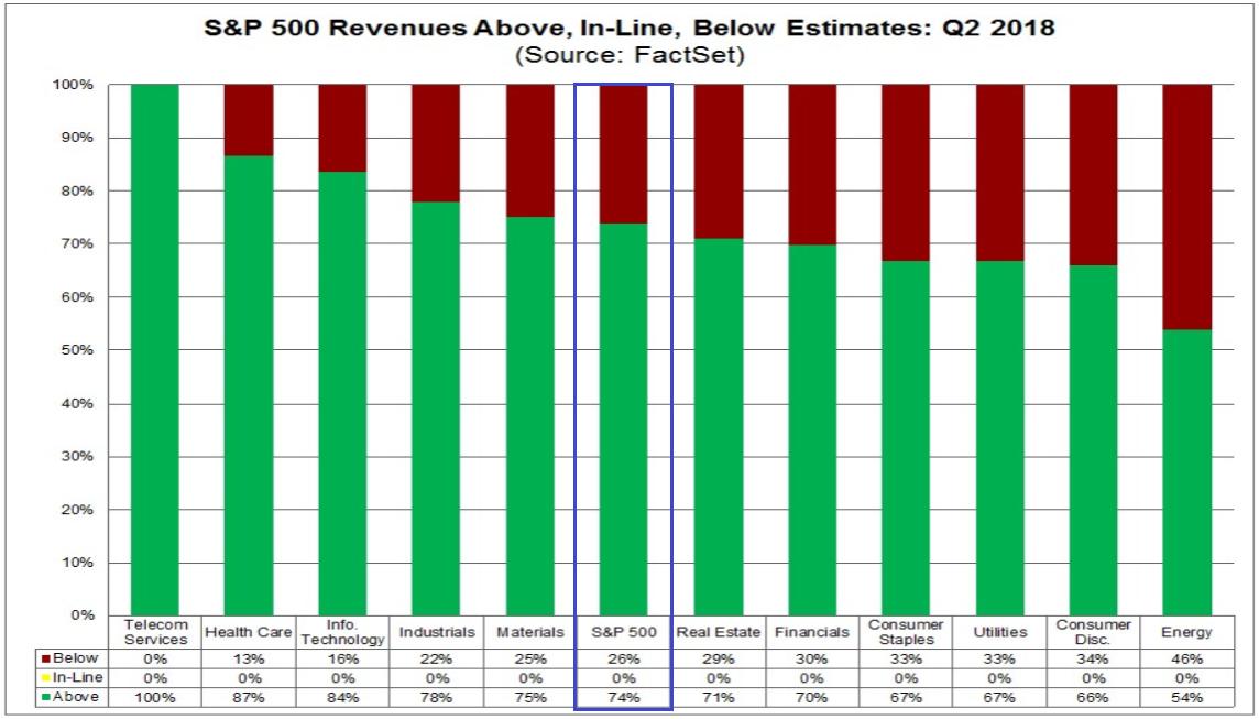 S&P 500 - tatsächliches Umsatzwachstum vs. Erwartungen