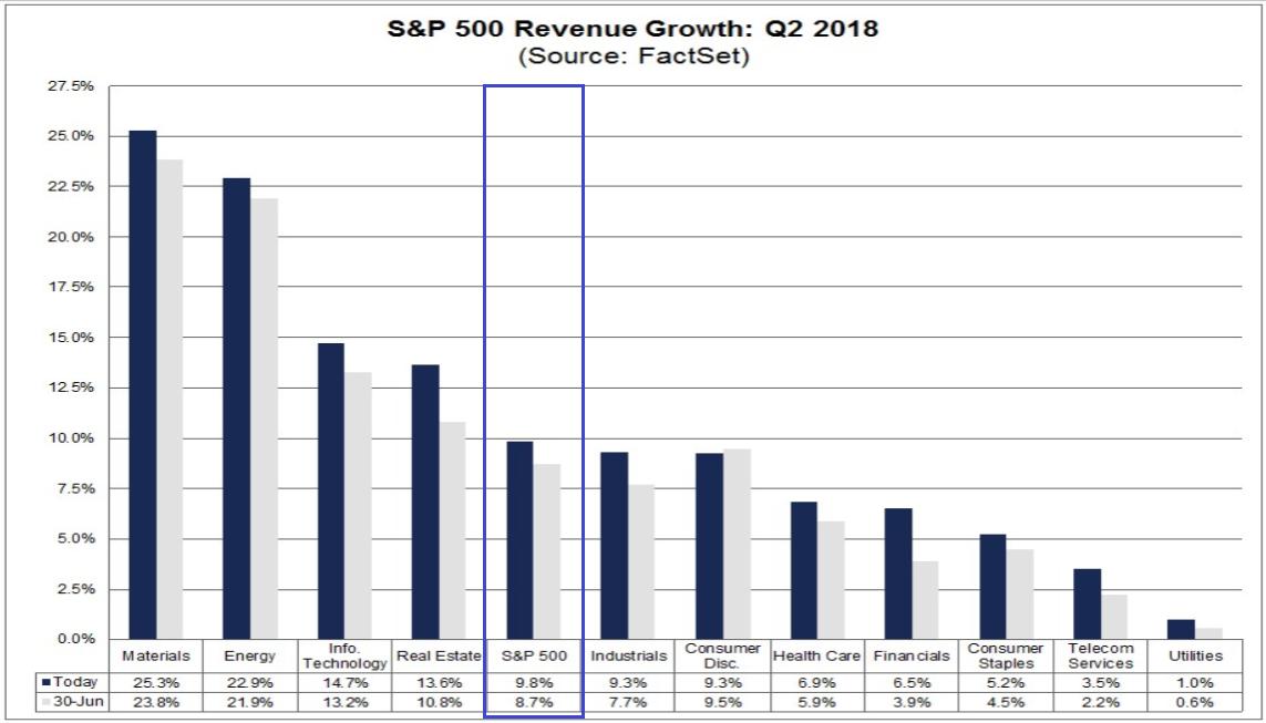 S&P 500 - aktuelles Umsatzwachstum vs. Erwartungen vom 30. Juni