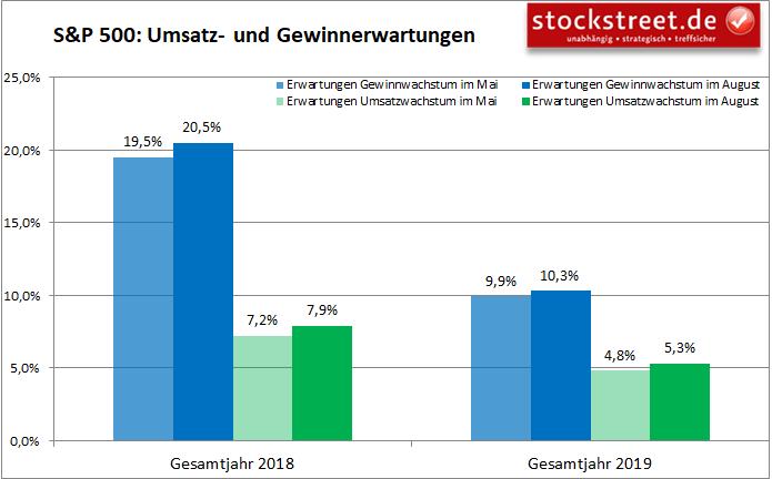 Umsatz- und Gewinnerwartungen zu den Unternehmen im S&P 500 - Vergleich 2018 vs. 2019