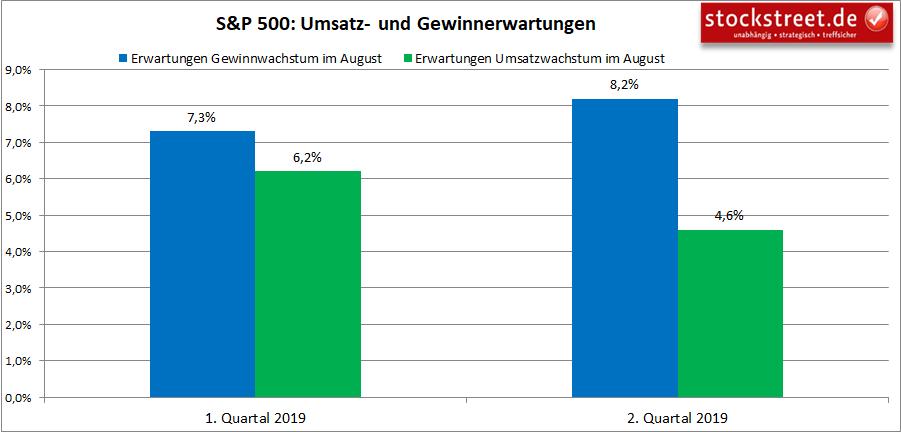 Umsatz- und Gewinnerwartungen zu den Unternehmen im S&P 500 in 2019