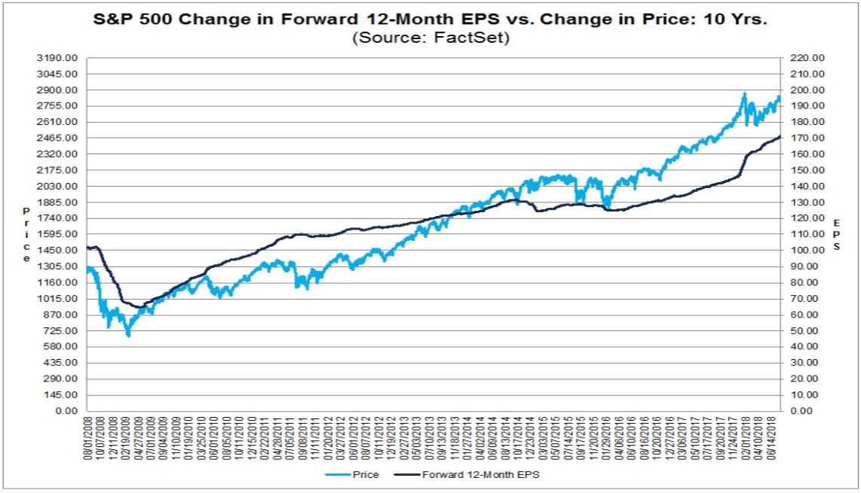S&P 500 und Gewinnerwartungen