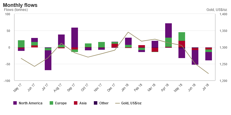 Gold - Investitionsfluss
