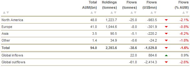 Gold - Investitionsfluss nach Regionen