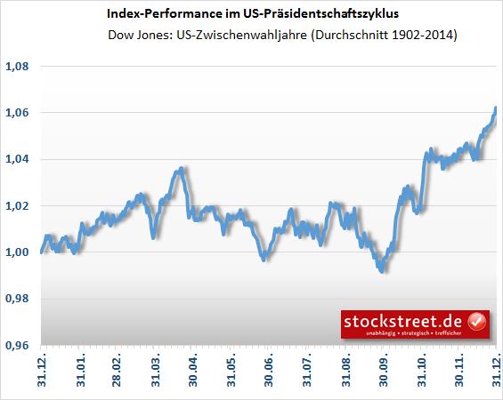 Dow Jones - saisonaler Verlauf in Zwischenwahljahren