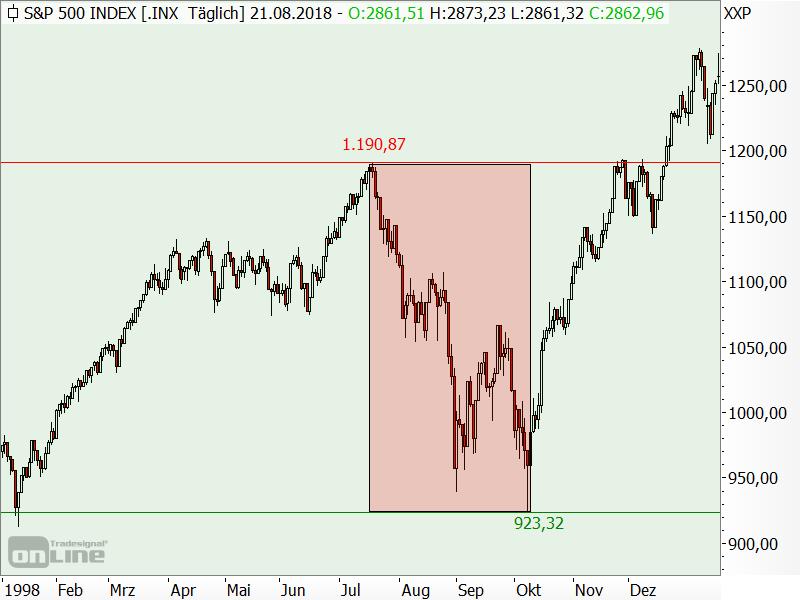 S&P 500 - Bärenmarkt 1998