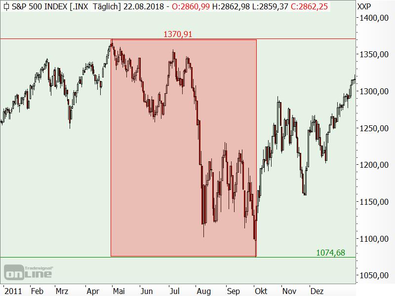 S&P 500 - Bärenmarkt 2011