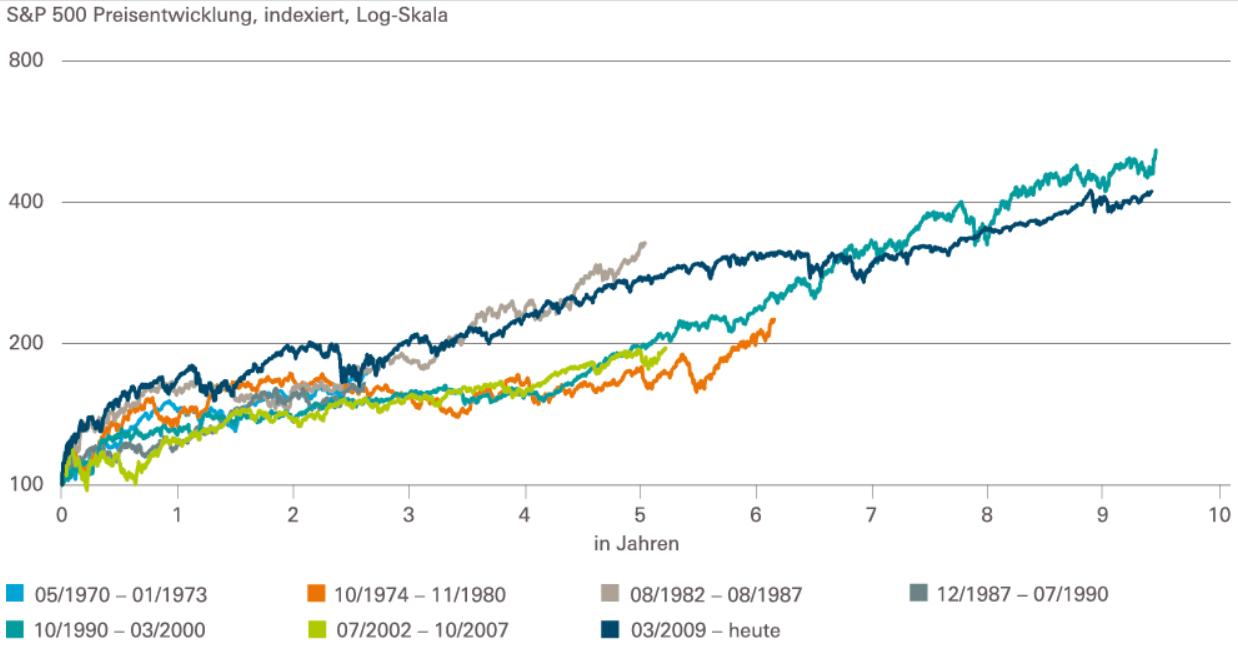 S&P 500 - Bullenmärkte