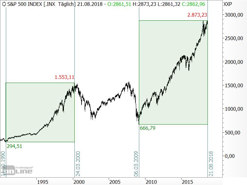 S&P 500 - die beiden aktuellen Bullenmärkte
