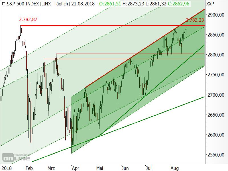 S&P 500 - Allzeithoch