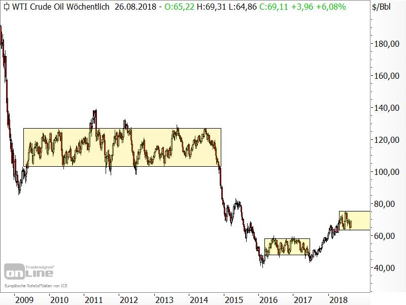 Rohöl der Sorte WTI - Preis tendiert immer wieder lange seitwärts