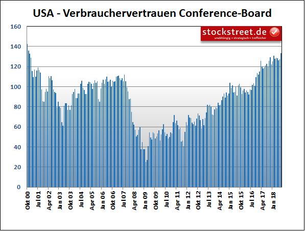 US-Verbrauchervertrauen des Conference Board