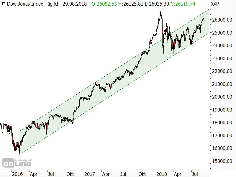 Dow Jones - Aufwärtstrendkanal