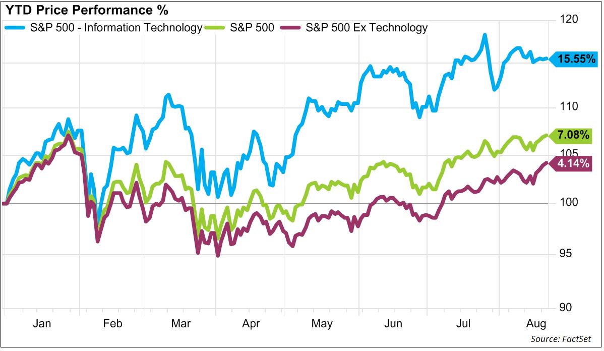 S&P 500 - Technologiewerte ziehen Index nach oben