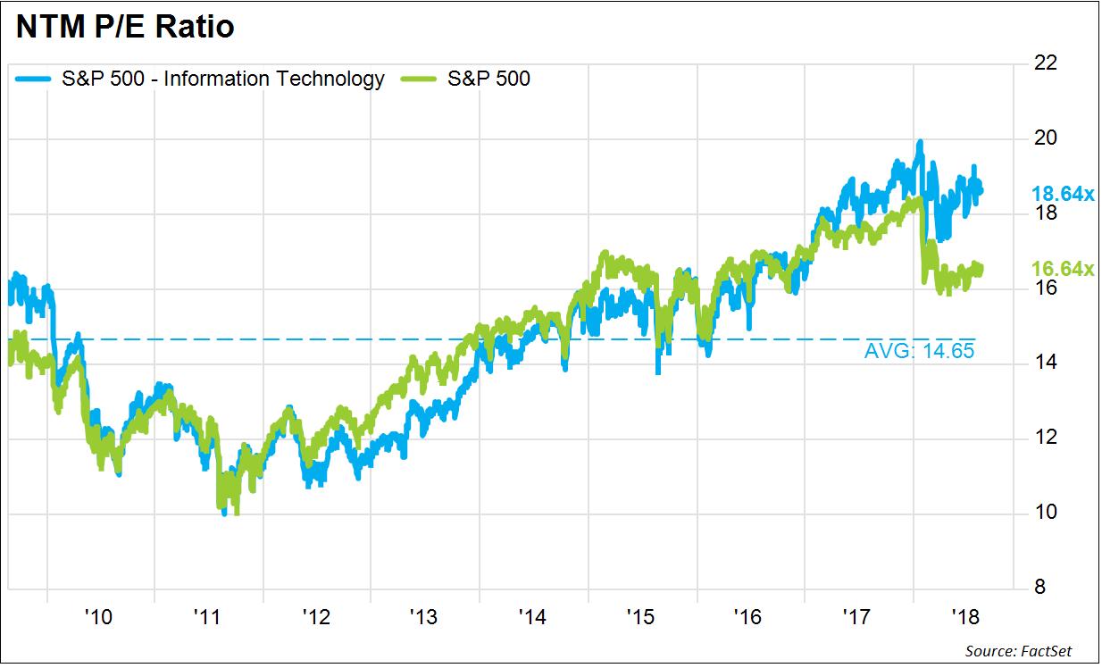 S&P 500 - fundamentale Bewertung