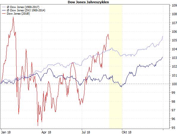 Dow Jones Jahreszyklen