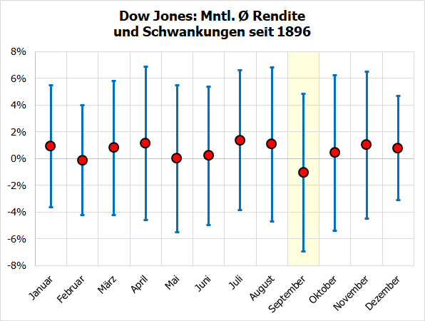 Dow Jones Monatsrenditen/-schwankungen seit 1896