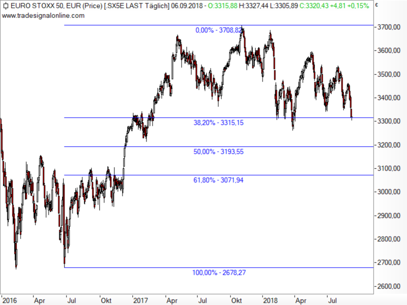 Euro STOXX 50 - Fibonacci-Retracements