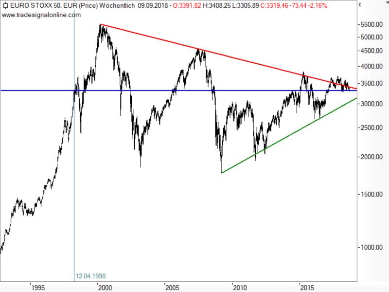 Euro STOXX 50 - langfristige Chartanalyse