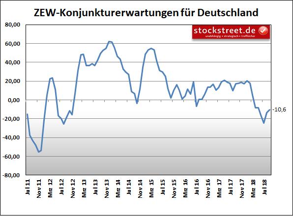 ZEW-Konjunkturerwartungen für Deutschland