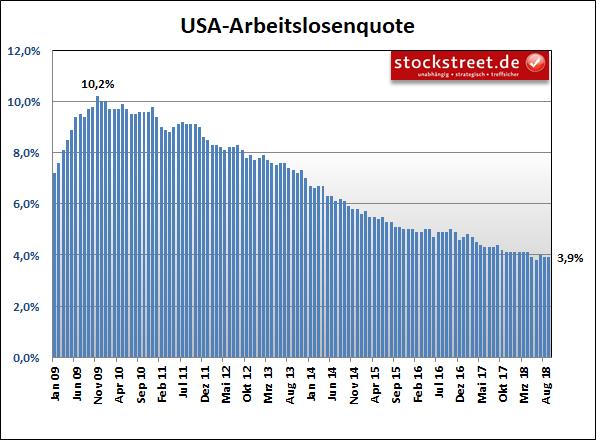Arbeitslosenquote USA