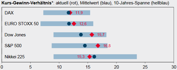 Kursgewinnverhältnisse (KGV) der großen Aktienindizes
