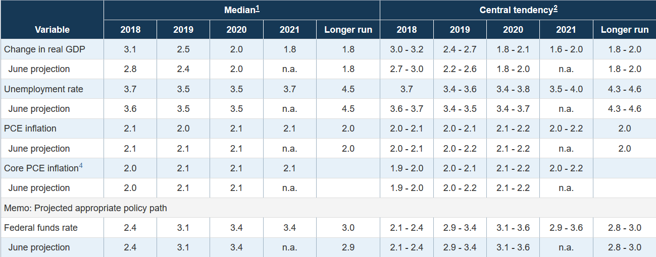 Projektionen der US-Notenbank