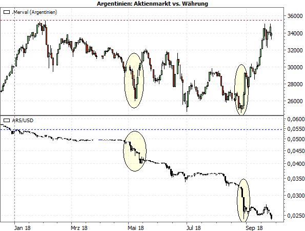 Argentinien: Merval vs. Peso