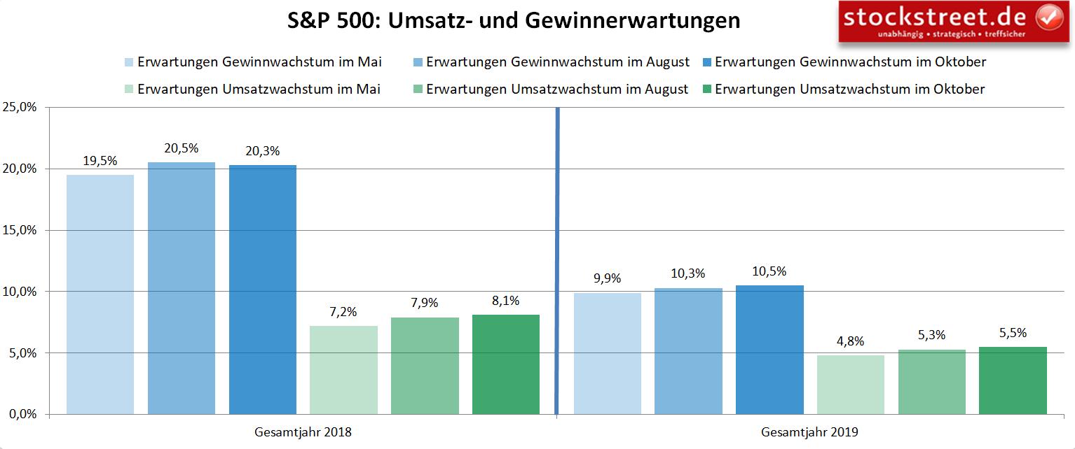 S&P 500: Umsatz- und Gewinnerwartungen 2018 und 2019