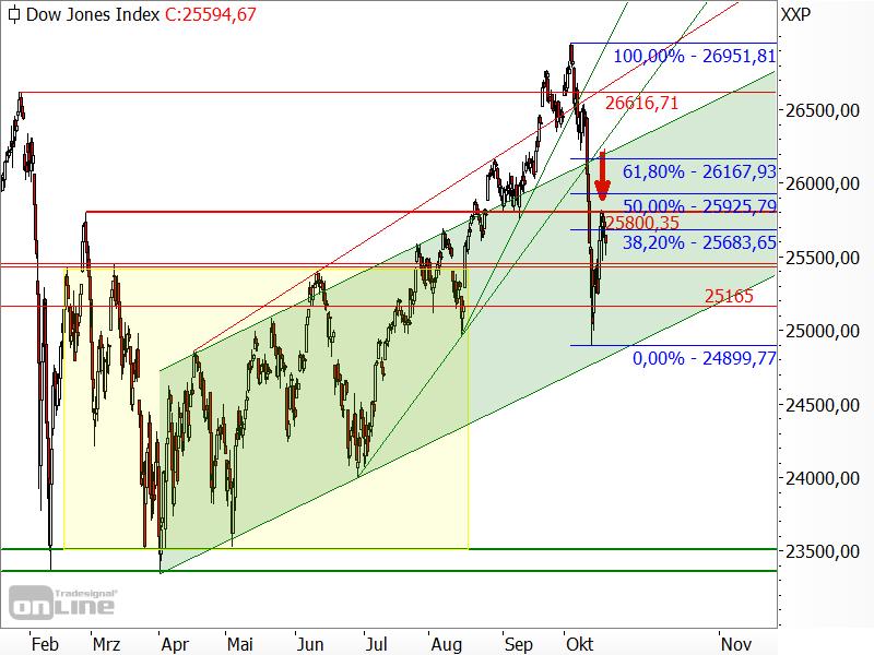 Dow Jones - Kurserholung