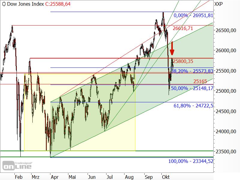 Dow Jones - Kurseinbruch