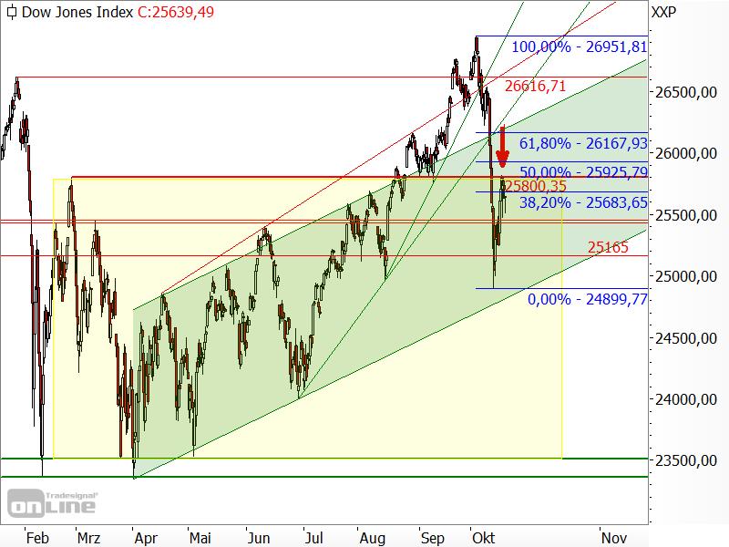 Dow Jones - Seitwärtsrange