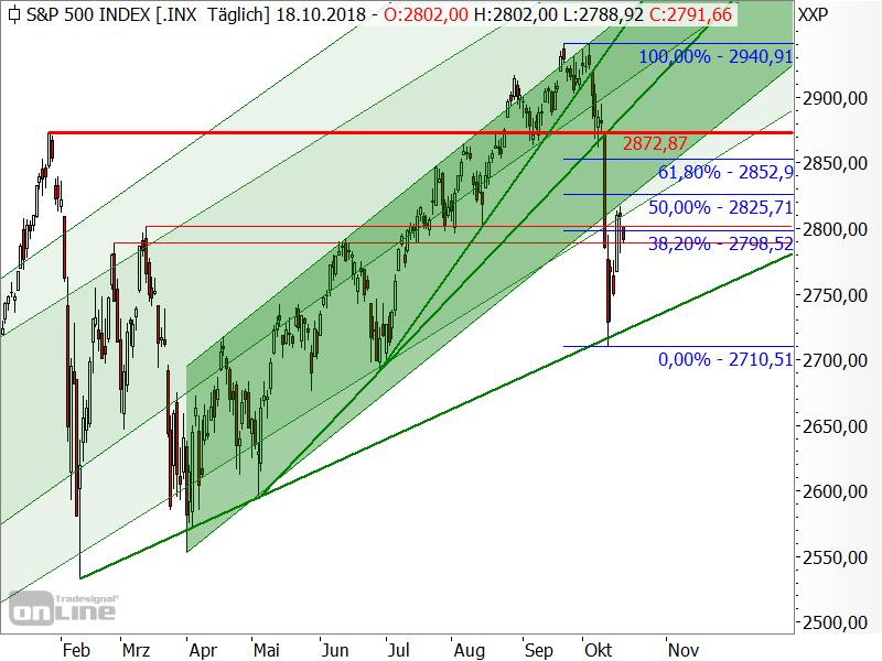 S&P 500 - Kurserholung