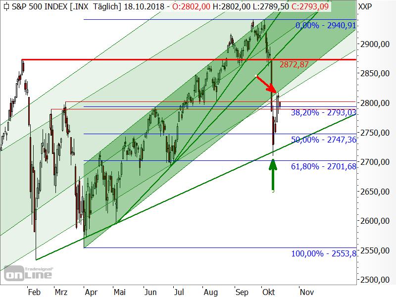 S&P 500 - Kurseinbruch