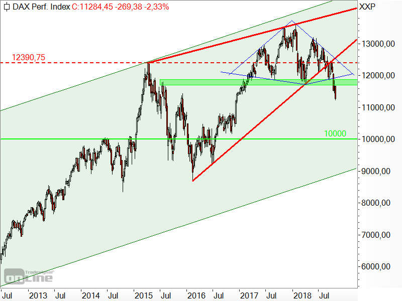 DAX - Diamant-Formation