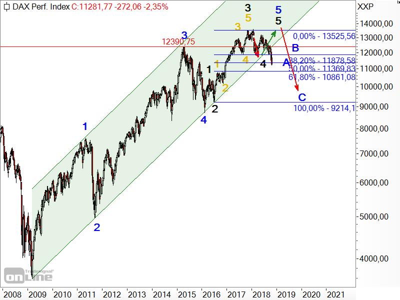 DAX - Elliott-Wellen-Analyse im logarithmischen Chart