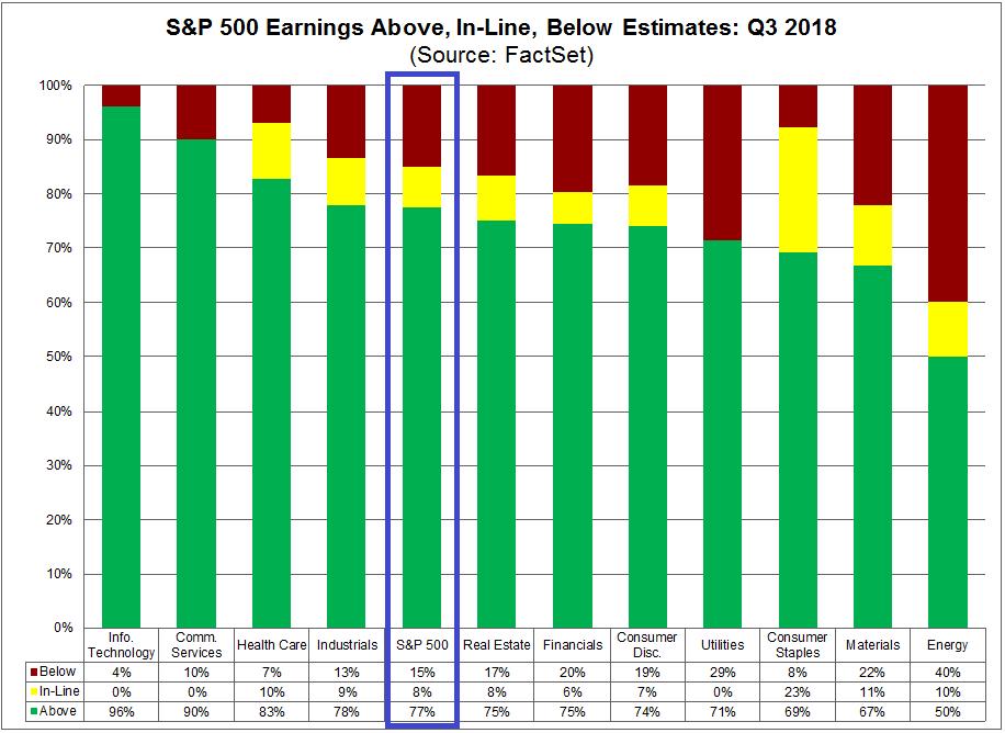 Gewinnerwartung vs. tatsächliche Gewinne