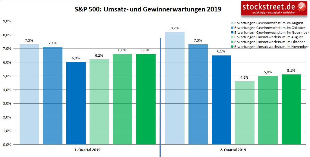 S&P 500: Umsatz- und Gewinnerwartungen 1. und 2. Quartal 2019
