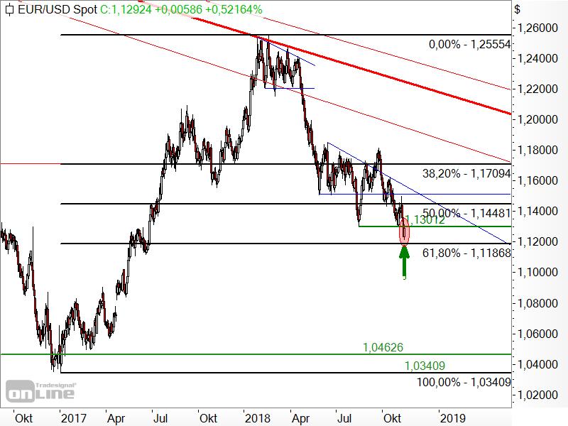 EUR/USD - Fibonacci-Retracements