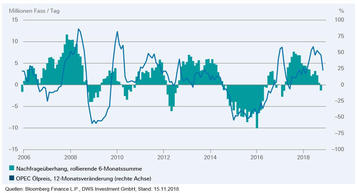 Rohöl - Nachfrage bzw. Angebotsüberhänge