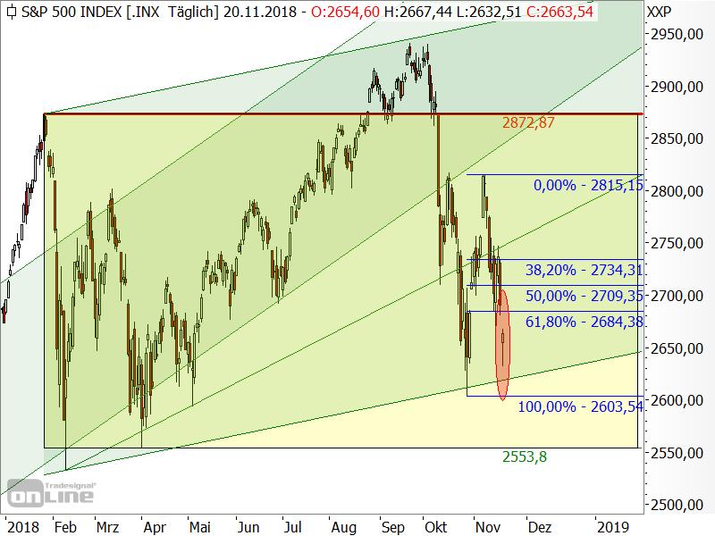S&P 500 - Fibonacci-Marken