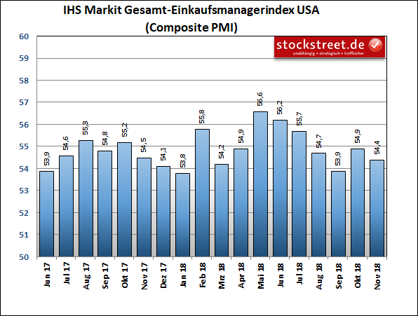 IHS Markit-Einkaufsmanagerindex der Gesamtwirtschaft in den USA