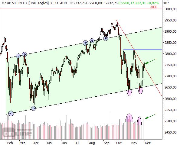 S&P500, Tageschart, seit Anfang 2018 (2)