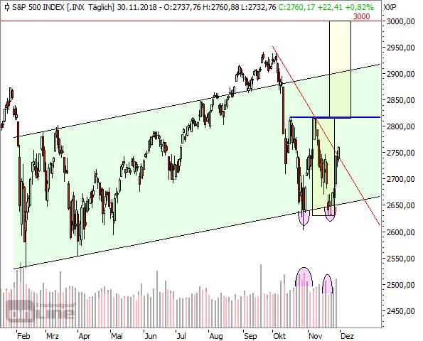 S&P500, Tageschart, seit Anfang 2018 (3)