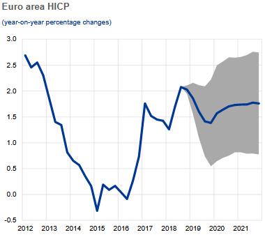 EZB-Inflationserwartung