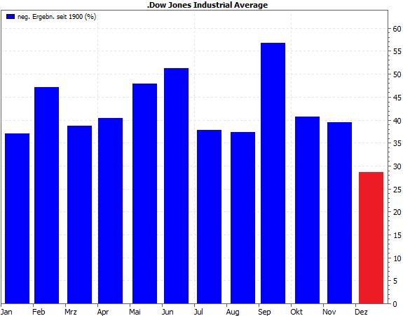Monatsergebnisse Dow Jones seit 1900