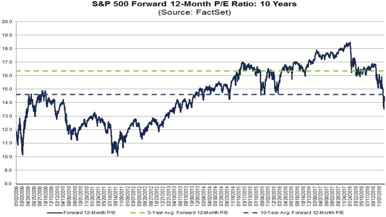 S&P 500: fundamentale Bewertung (KGV)
