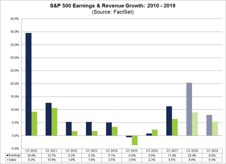 S&P 500: Umsatz- und Gewinnwachstum von 2010 bis 2019