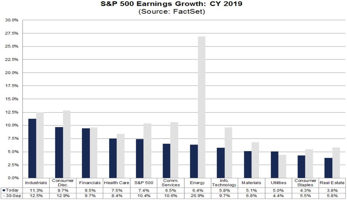 S&P 500: Gewinnerwartungen 2019
